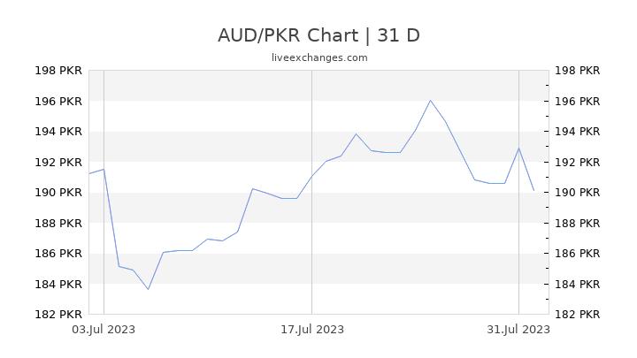 AUD/PKR Chart