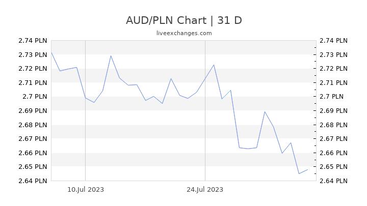 AUD/PLN Chart