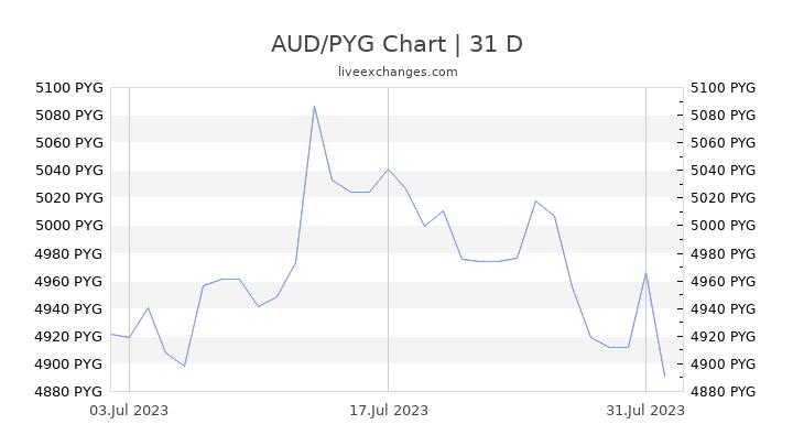 AUD/PYG Chart