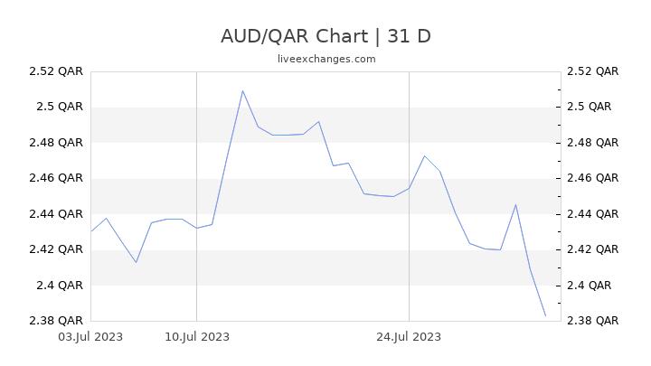 AUD/QAR Chart