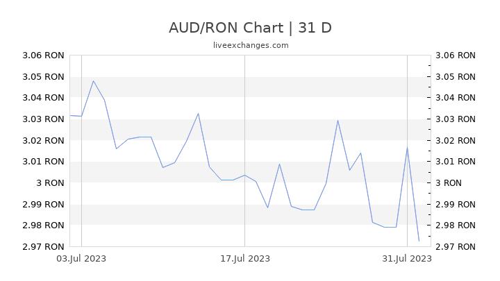 AUD/RON Chart