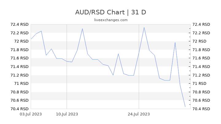AUD/RSD Chart