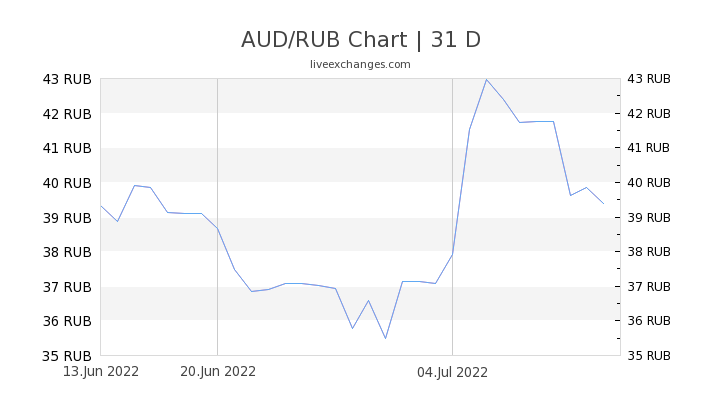 AUD/RUB Chart