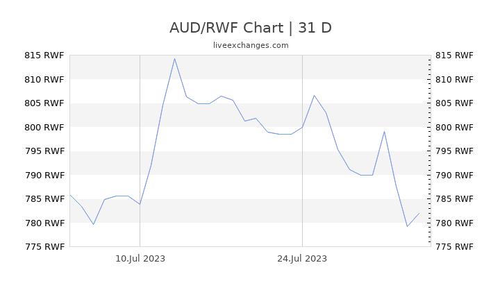 AUD/RWF Chart