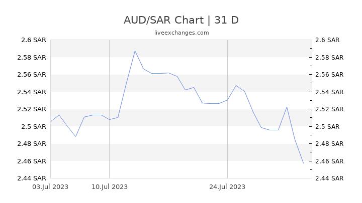 AUD/SAR Chart
