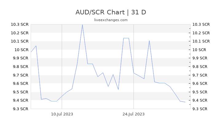 AUD/SCR Chart