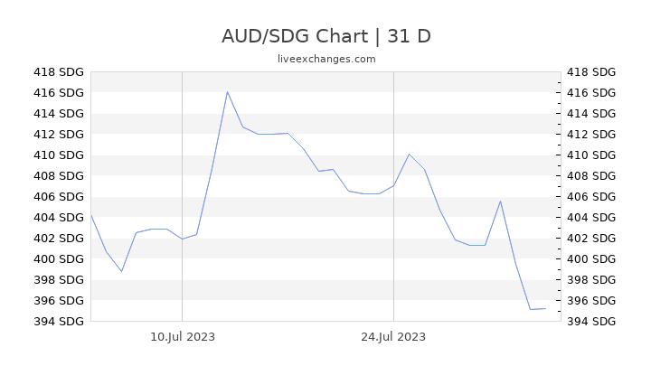 AUD/SDG Chart