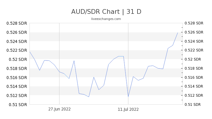 AUD/SDR Chart