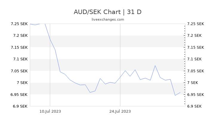 AUD/SEK Chart