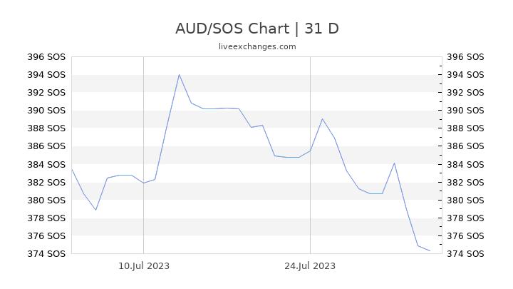 AUD/SOS Chart