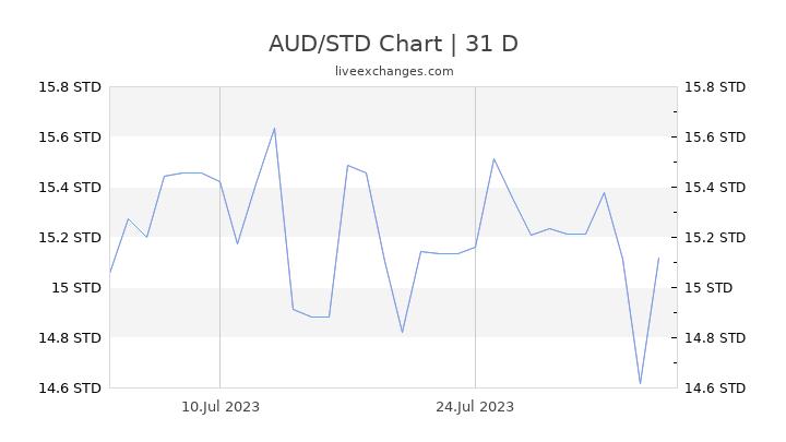 AUD/STD Chart
