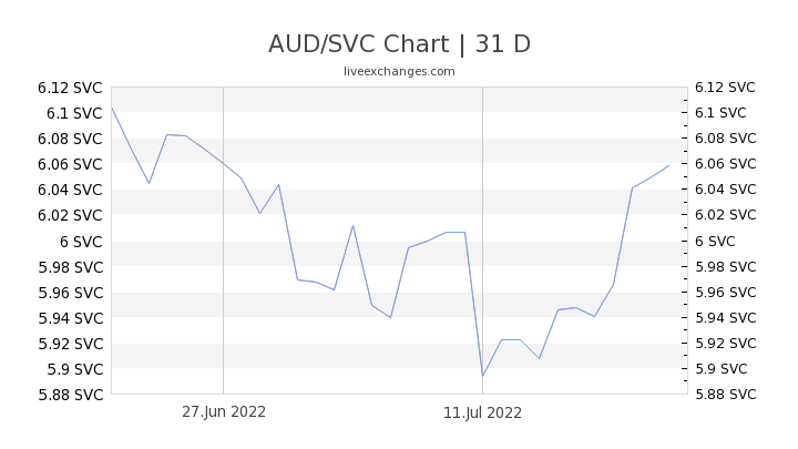 AUD/SVC Chart