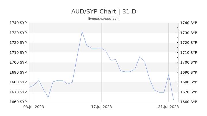 AUD/SYP Chart