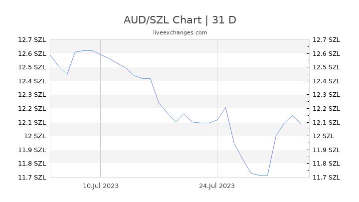 AUD/SZL Chart
