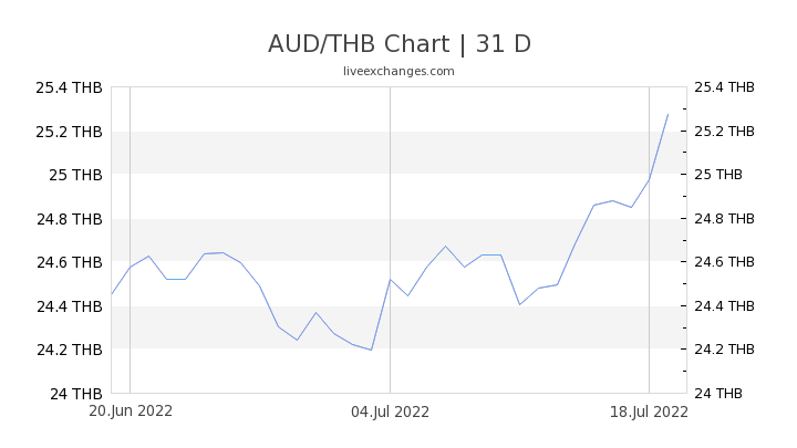 AUD/THB Chart