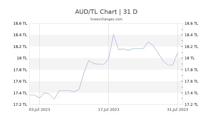 AUD/TL Chart