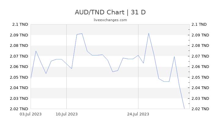 AUD/TND Chart