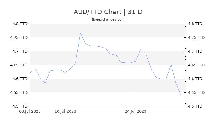 AUD/TTD Chart