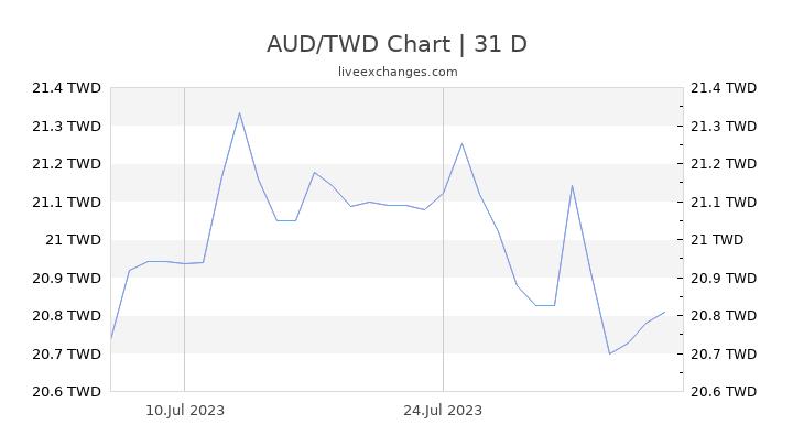 AUD/TWD Chart