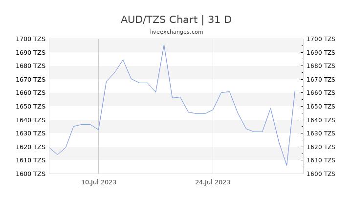 AUD/TZS Chart