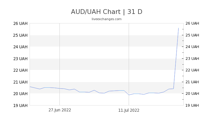 AUD/UAH Chart