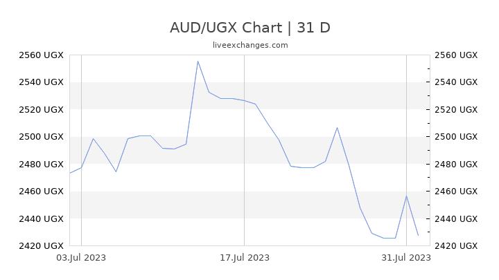 AUD/UGX Chart