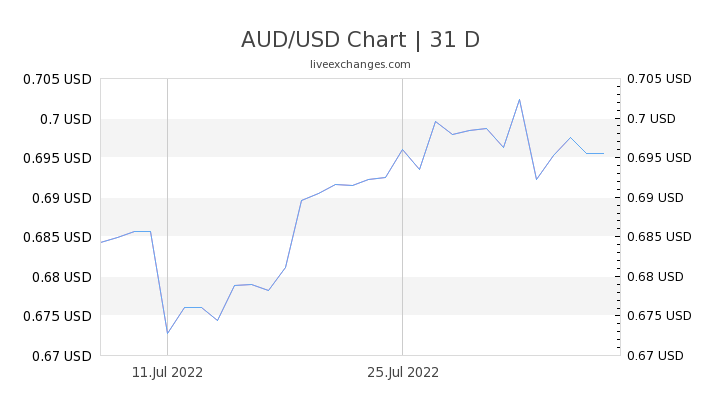 1 Aud To Usd Exchange Rate Australian