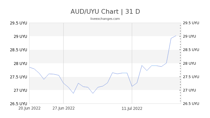 AUD/UYU Chart