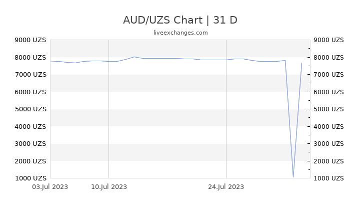 AUD/UZS Chart