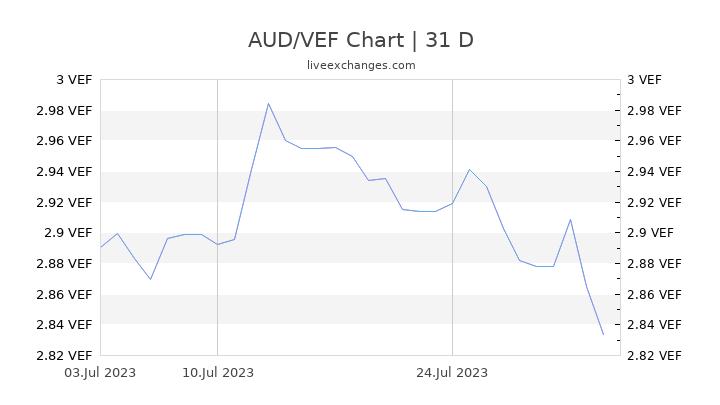 AUD/VEF Chart