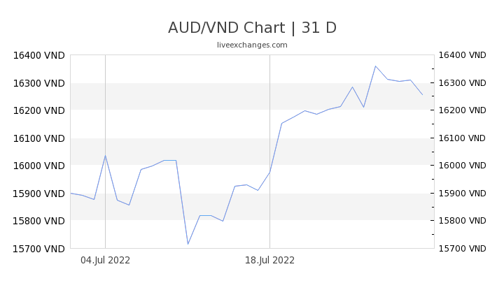 AUD/VND Chart