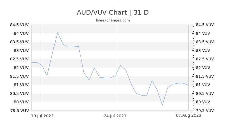 AUD/VUV Chart