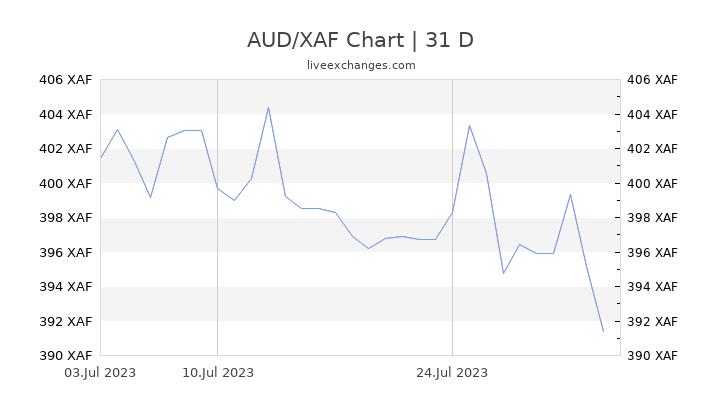 AUD/XAF Chart