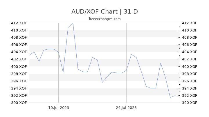 AUD/XOF Chart