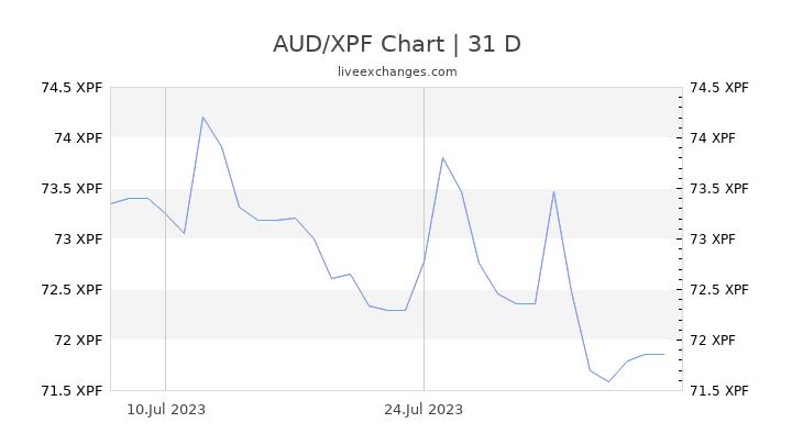 AUD/XPF Chart