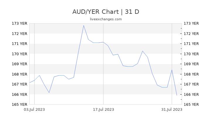 AUD/YER Chart