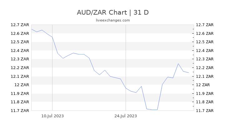AUD/ZAR Chart