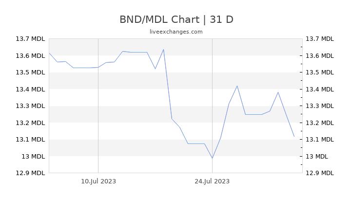 BND/MDL Chart