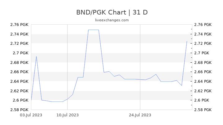 BND/PGK Chart