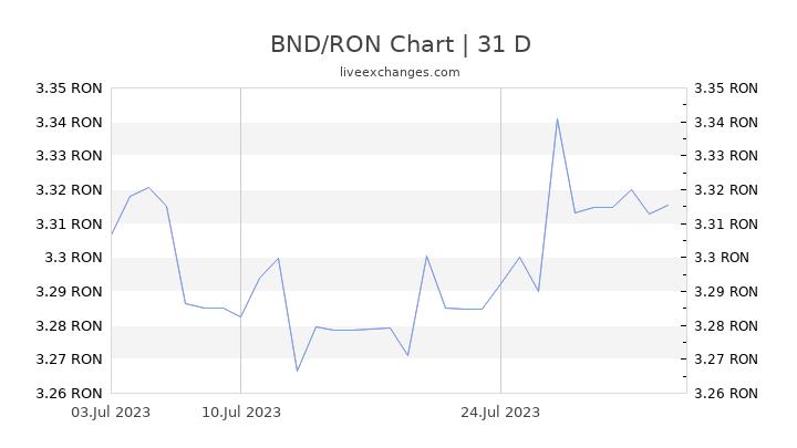 BND/RON Chart
