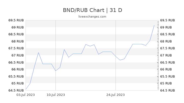 BND/RUB Chart