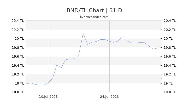 BND/TL Chart