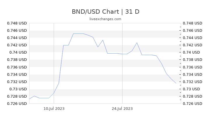 BND/USD Chart
