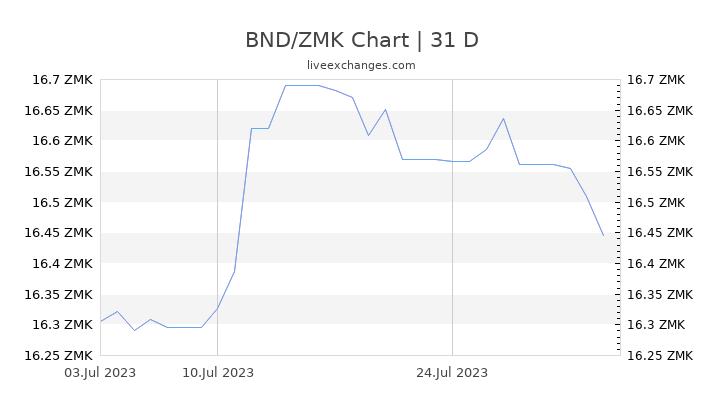 BND/ZMK Chart