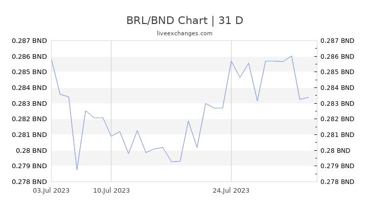 BRL/BND Chart