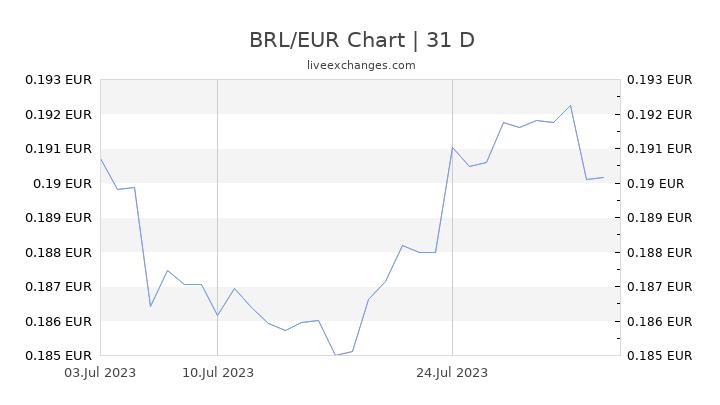 BRL/EUR Chart