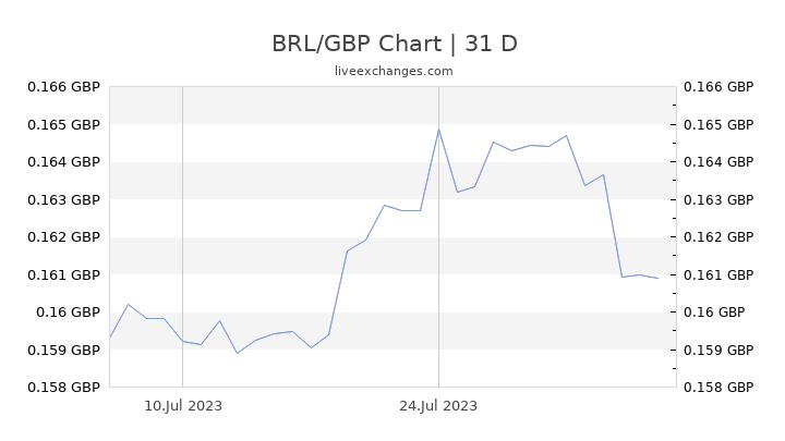 BRL/GBP Chart