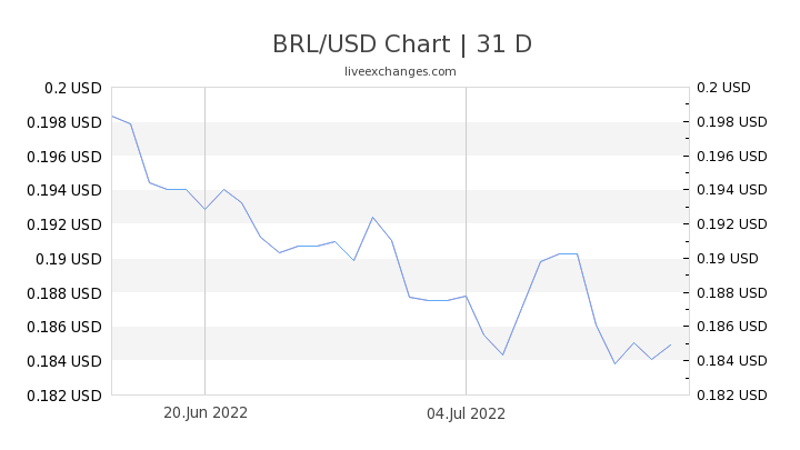BRL/USD Chart