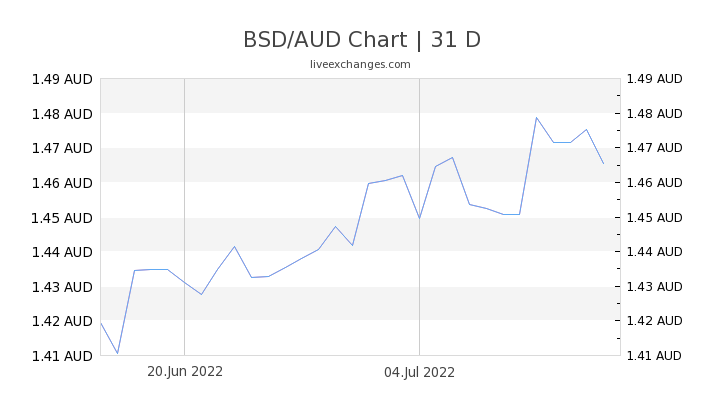 BSD/AUD Chart