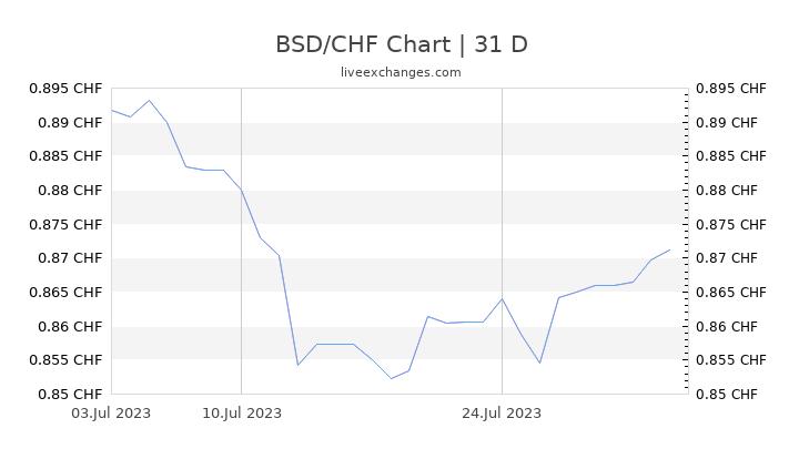 BSD/CHF Chart